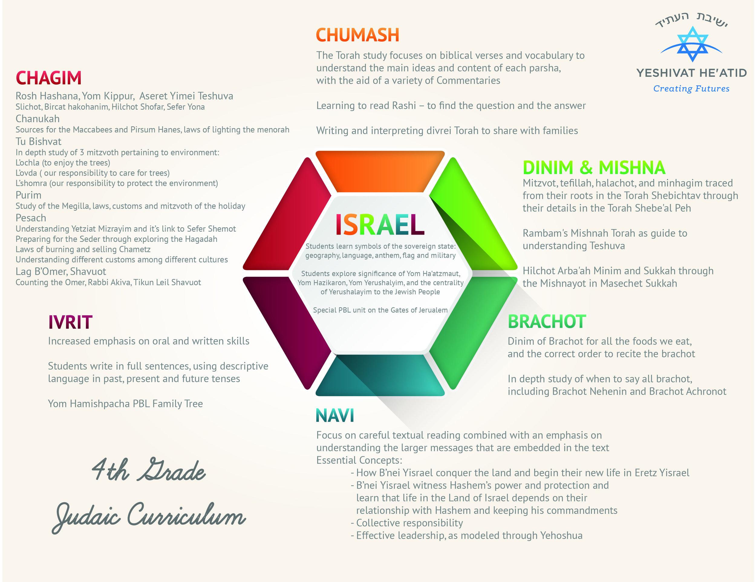10- 4th Grade Judaic Curriculum.jpg
