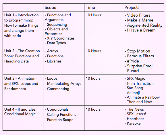 A breakdown of projects students create and concepts they learn, throughout the course.