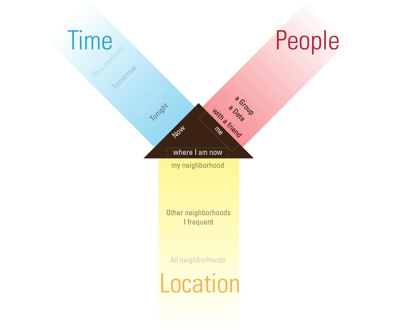ConceptModel