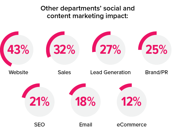 Other departments social and content marketing impact: 43% Website; 32% Sales; 27% Lead Generation; 25% Brand/PR; 21% SEO; 18% Email; 12% eCommerce