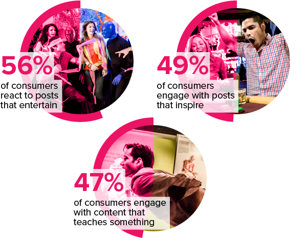 56% of consumers react to posts that entertain; 49% of consumers engage with posts that inspire; 47% of consumers engage with content that teaches something