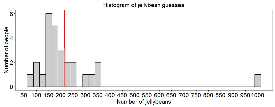 The histogram shows the number of people who guessed differing numbers of jellybeans. The line superimposed represents the true number of jellybeans in the jar.