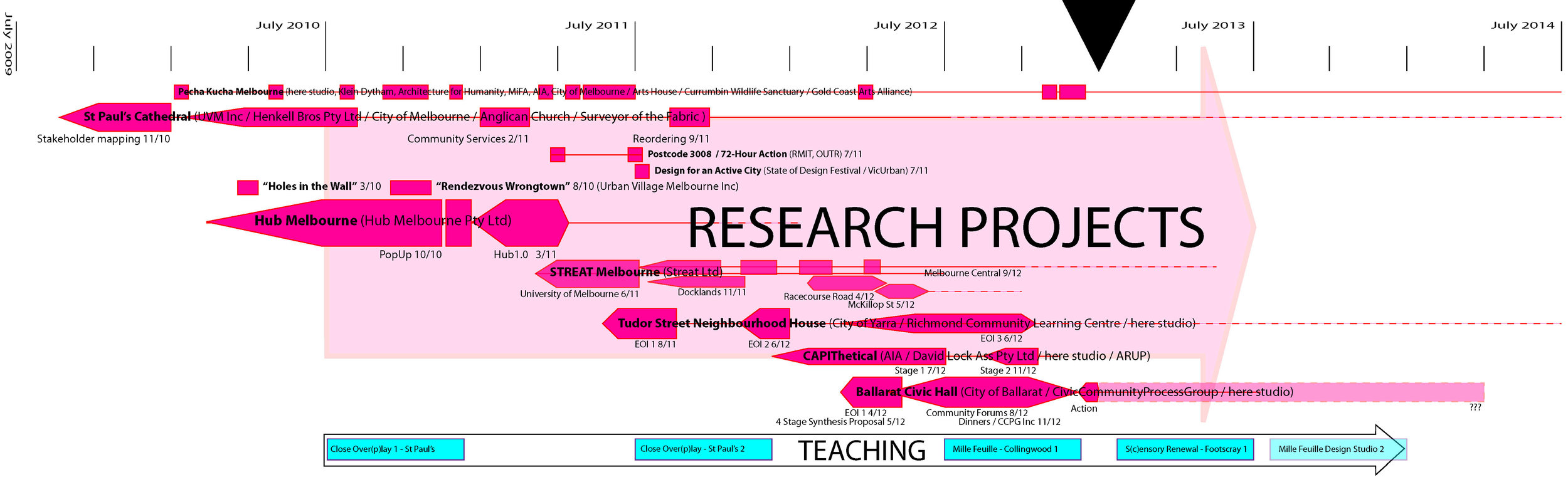 PhD Diagram_Creative Works projects over time_AB.jpg