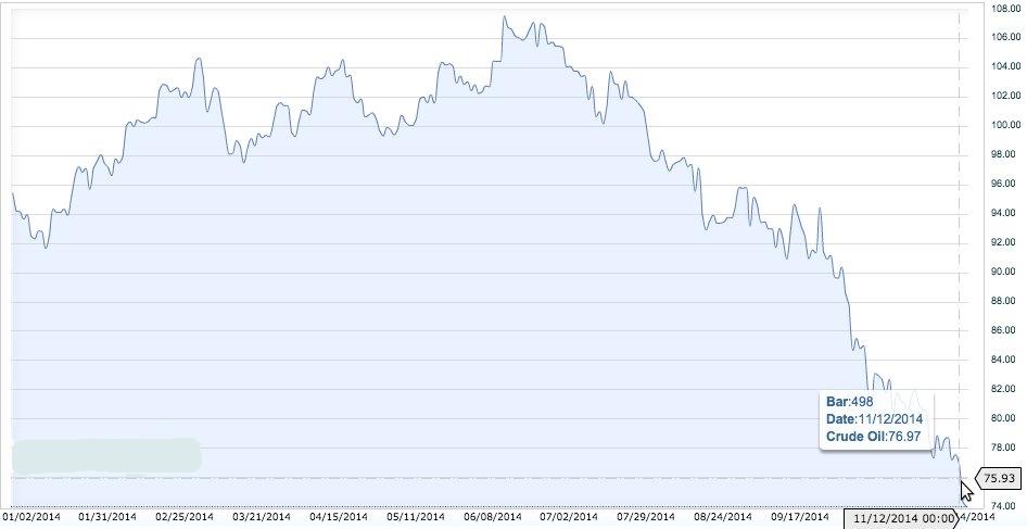 Crude Oil Prices December 2014