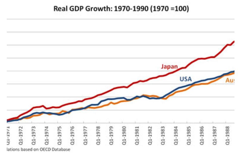 181101 US Aus Japan Graph 1.PNG
