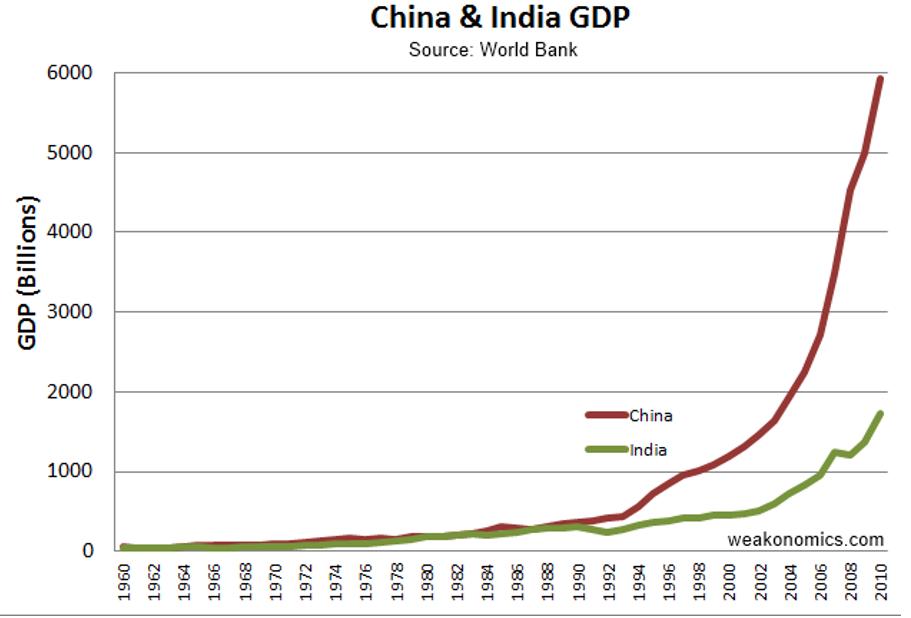 181101 China GDP Graph.PNG