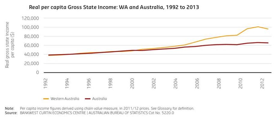 181101 WA State Income Per Capita.PNG