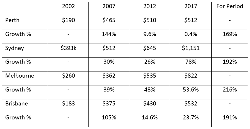 180111 Median Prop Prices Table.PNG