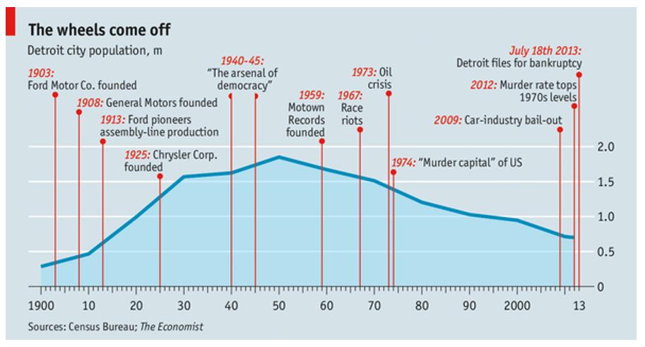181101 Detroit Popn Graph.PNG