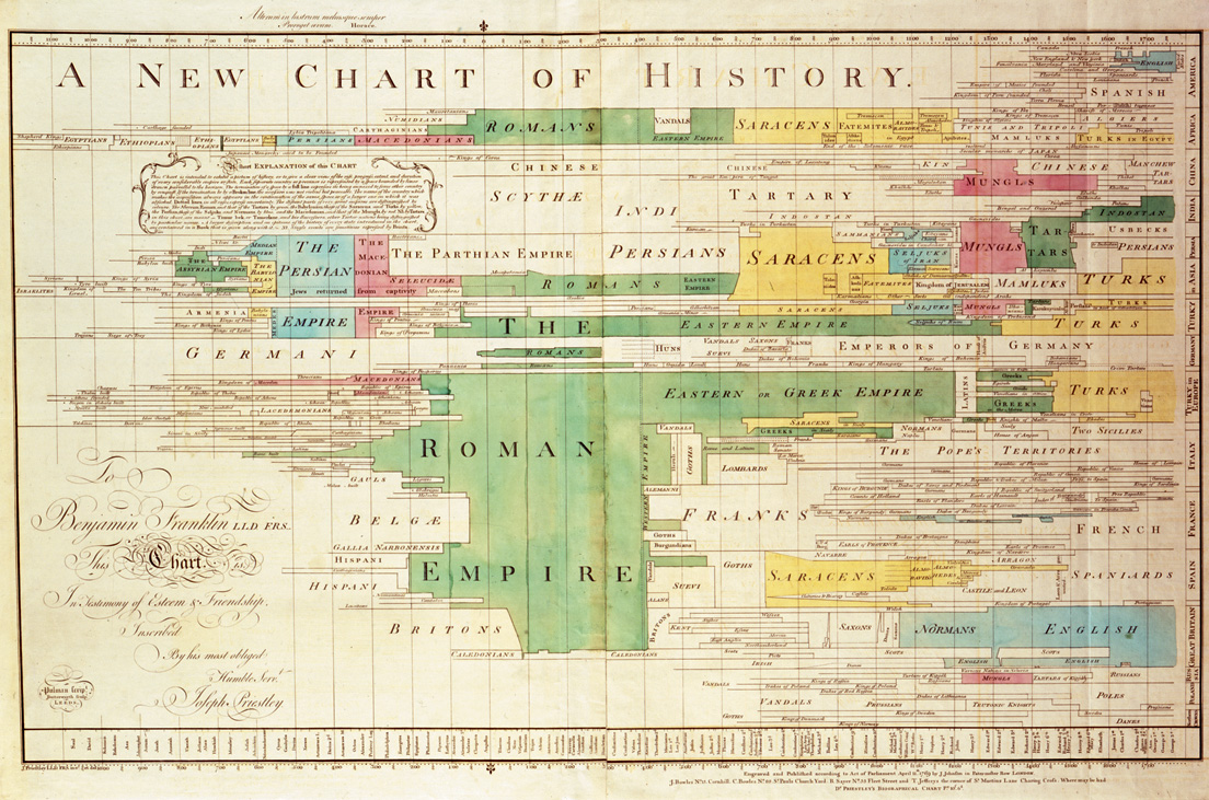 The history of the Smallpox Hospital is not nearly as complicated as Joseph Priestley's  A New Chart of History  from 1769, but is still fascinating.