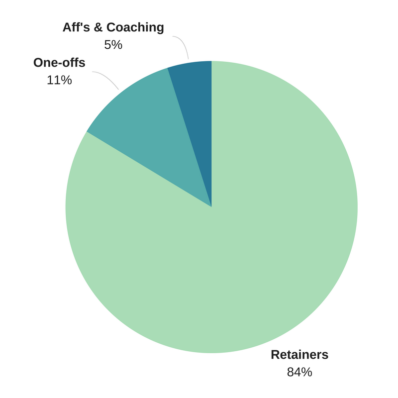 84% from retainers, 11% from one-time projects, and 5% from affiliate income & coaching calls