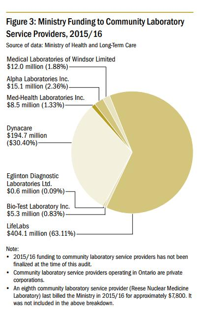 There are seven private companies providing community laboratory services in Ontario. Two of them, LifeLabs and Dynacare, have more than 90 per cent of the market share. (Auditor General of Ontario 2017 annual report)