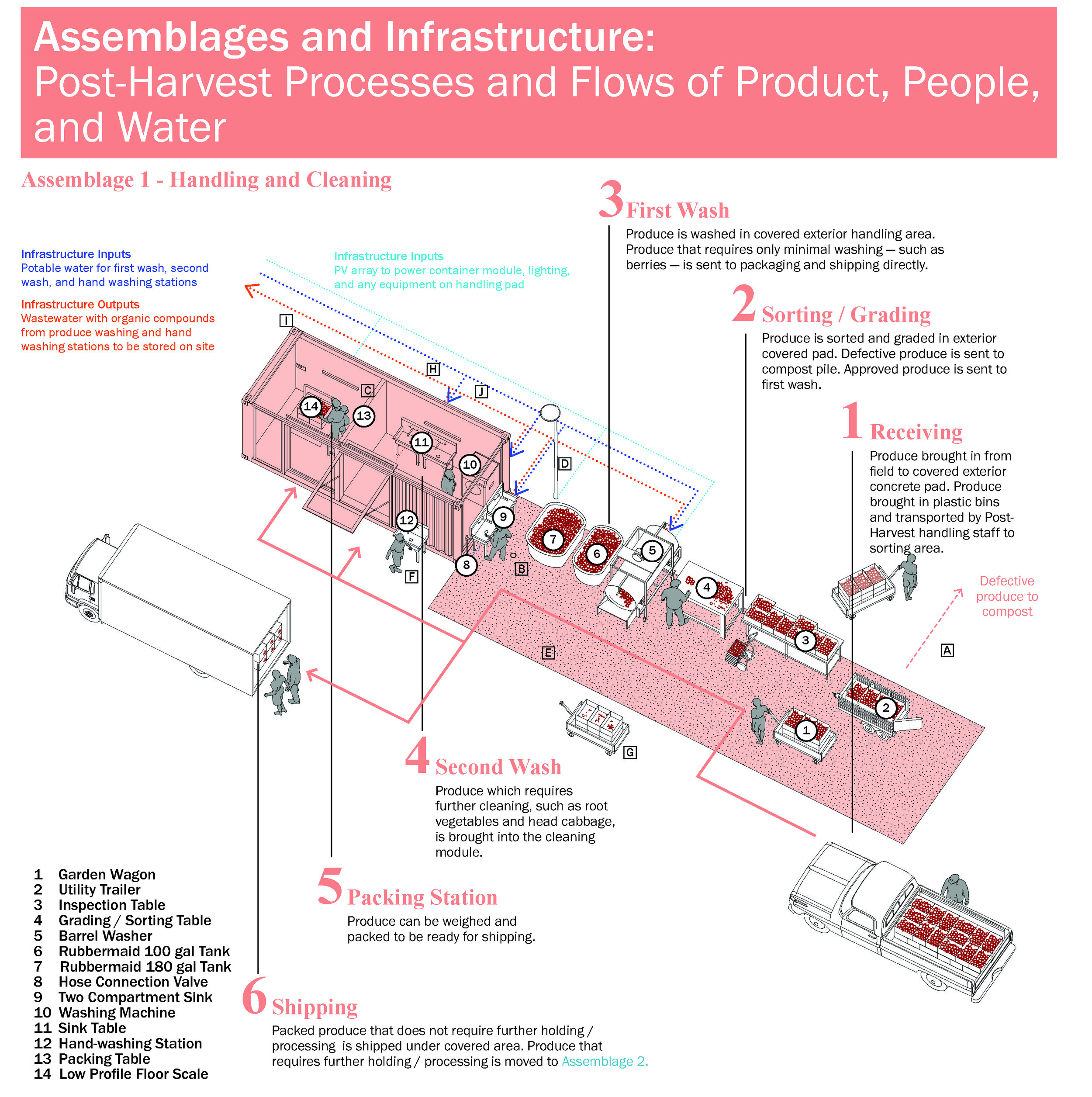 Assemblage 1 - Handling and Cleaning.jpg