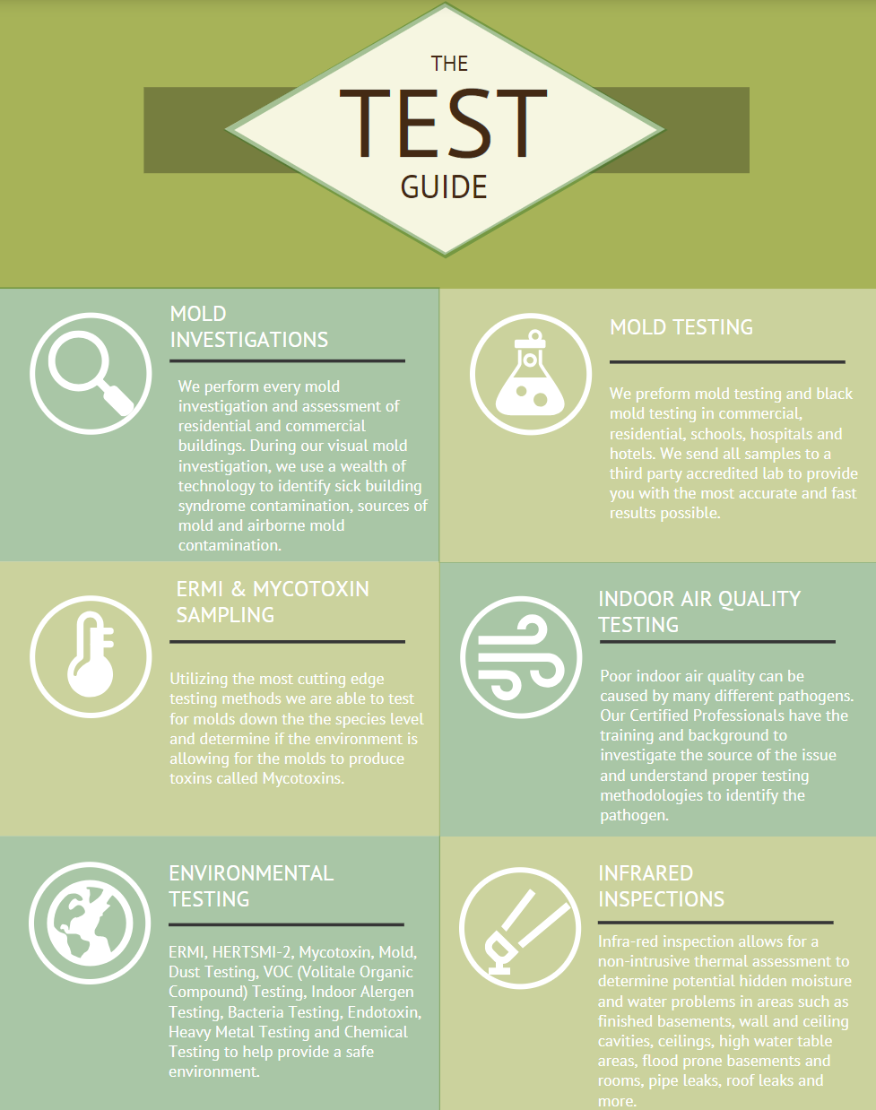 Certified Mold Inspection | Mold Testing – The Mold Guy