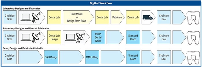 Figure 2. Digital restorative workflows that eliminate the physical impression: lab designs and fabricates, lab designs and dentist fabricates, and completed chairside.