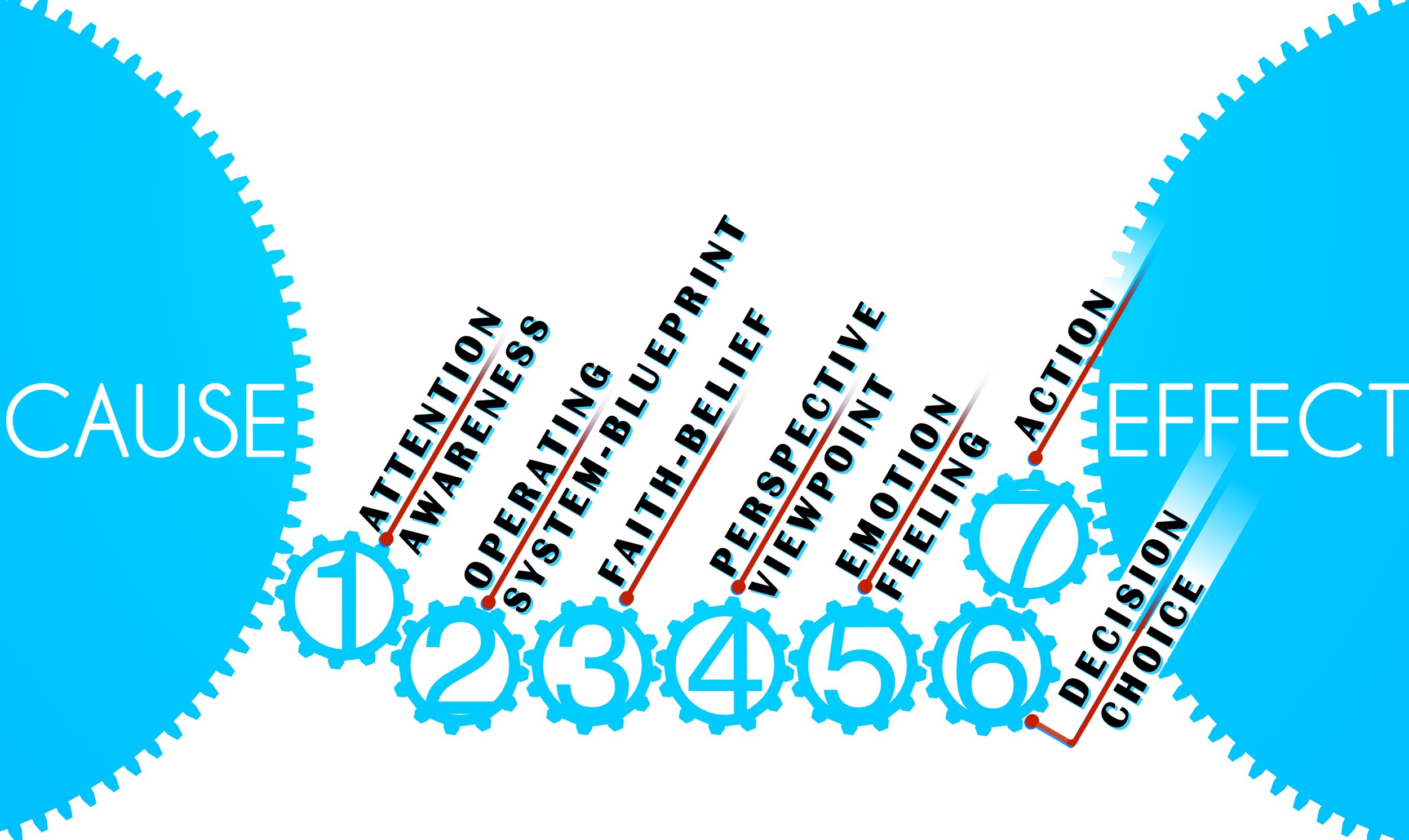 the 7 gears between cause and effect aligned