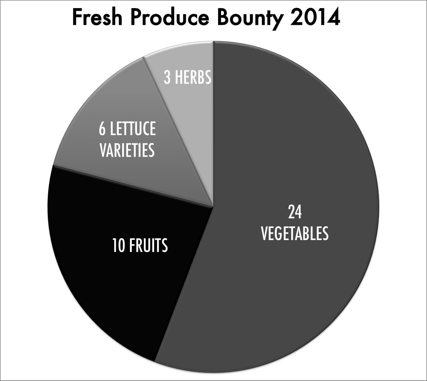 Vegetables, lettuces and herbsincluded asparagus, b  eet, b  ell  p  epper, b  roccoli, Brussels  s  prout, c  abbage, c  arrot, c  auliflower, c  elery, c  ilantro, c  oleslaw, c  orn, c  ucumber, d  ill, e  ggplant, k  ale,l  ettuce(green l  eaf, i  ceberg,romaine, Spring mix, bagged salad mix, mixed greens), m  ushroom, o  nion, p  arsley, p  otato, r  adicchio, r  adish,  s  pinach,  s  weet potato, t  omato, y  ellow squash and z  ucchini.    Fruits included apple, cantaloupe, grape, honeydewmelon, kiwi, orange, pear, strawberry, tangerineand watermelon.