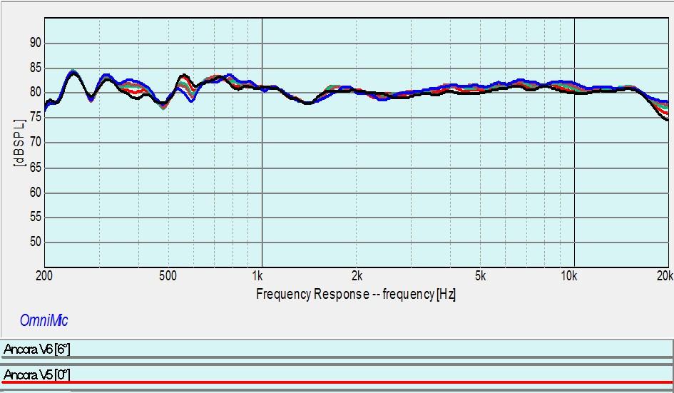 Ancora Vertical Response Curves.jpg