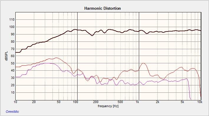 Ancora Harmonic Distortion.jpg