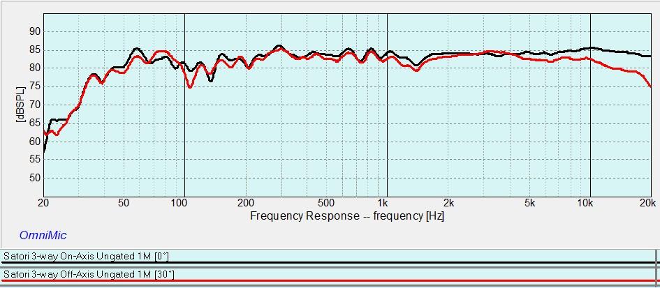 Satori 3-way On-Axis vs Off-Axis 30 deg Horizontal Ungated.jpg