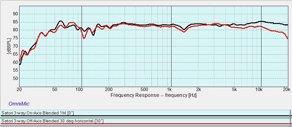 Satori 3-way On-Axis vs Off-Axis 30 deg Horizontal.jpg