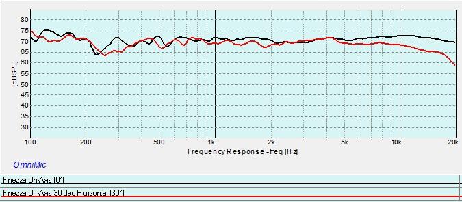 Finezza On-Axis vs Off-Axis 30 deg Horizontal.jpg