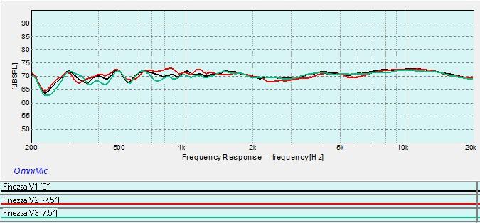Finezza Vertical Response.jpg
