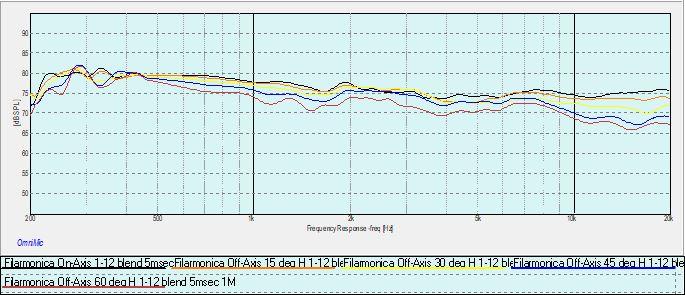 Filarmonica 0-15-30-45-60 degrees horizontal.jpg