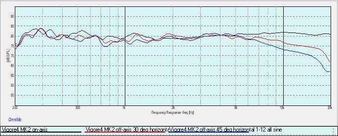 Vigore4 MK2 0-30-45 degrees horizontal response.jpg