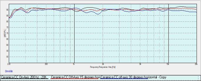 Ceramica CC On-Axis 0-15-30 deg horizontal.jpg