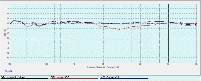 Onesto Vertical Response Curves.jpg