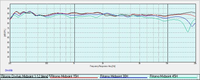 Ritorno Midpoint 0-15-30-45 deg horizontal 1M 1-2 oct blend 5msec.jpg