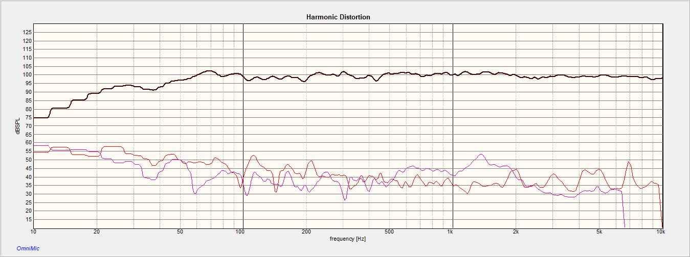 Ritorno distortion 100dB .5M distance.jpg