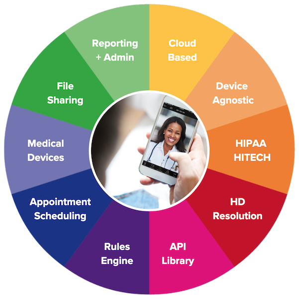 edgeMED Cloud TeleHealth Features