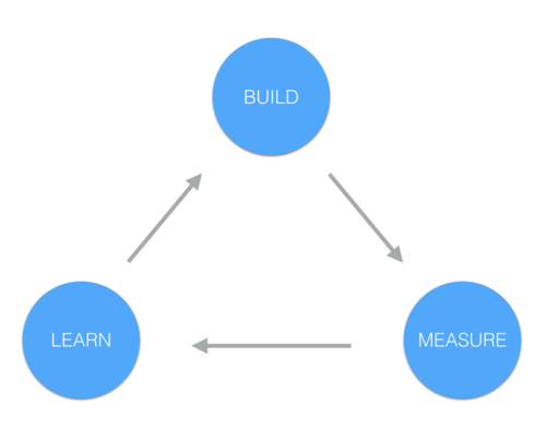 """""""Once you have validated your MVP assumptions, you can start BUILDING. The key is to minimize the time through each cycle. Iterate as fast as possible."""""""