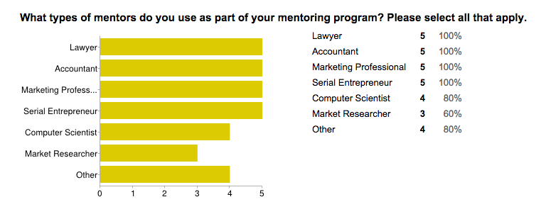 Mentors in the 'Other' category included Investors and Creatives.