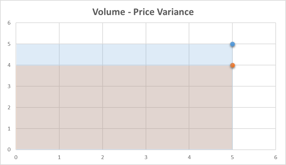 Volume on the X-axis and Price on the Y-axis