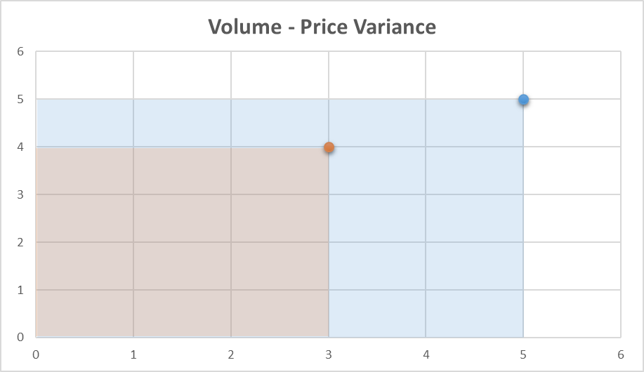 "The Sales Variance is -13. In our previous calculations we identified a  Volume Effect  without price change of -10 and a  Price Effect  without volume change of -5, summing up to -15. But our difference when both change is -13 and we can even see on the graph a ""common area"" of -2 [Volume] x -1 [Price] = -2. What is that, is it volume or is it price? Or is it something else?  In fact, that ""common area"" is what we want it to be, either Volume or Price Effect, in other words, is a matter of practice. Both answers below are correct, what I am using myself is the first version where the ""common area"" is attributed to the Volume Effect."