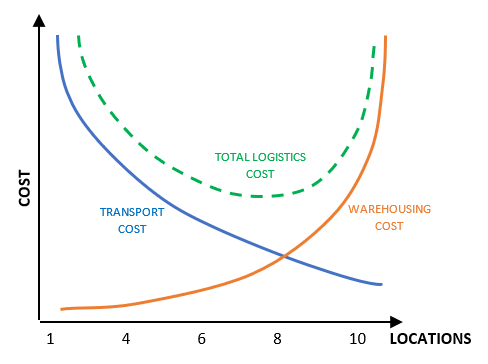 Logistic Cost