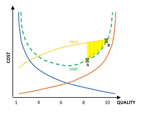Profitability Area