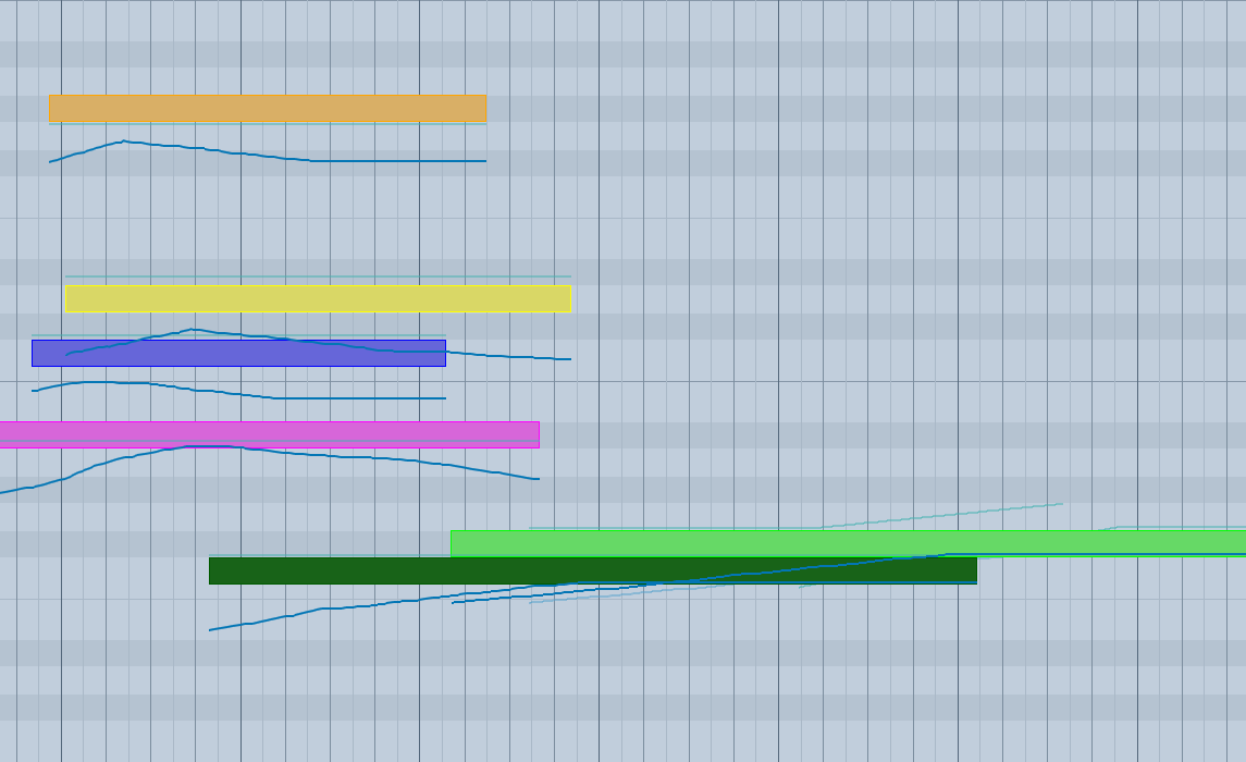 Partial amplitudes in a sequencer.