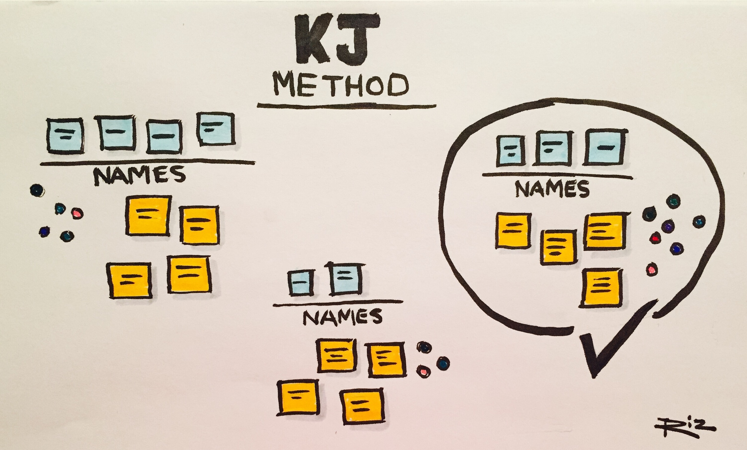 KJ Method - Method used to reach consensus within a group.