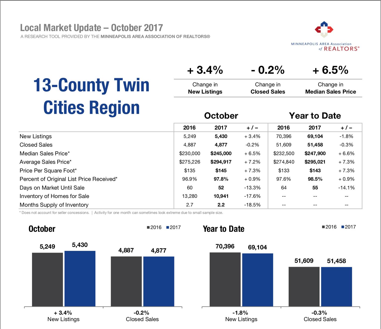 2017 real estate numbers