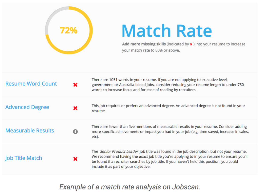 Match Rate