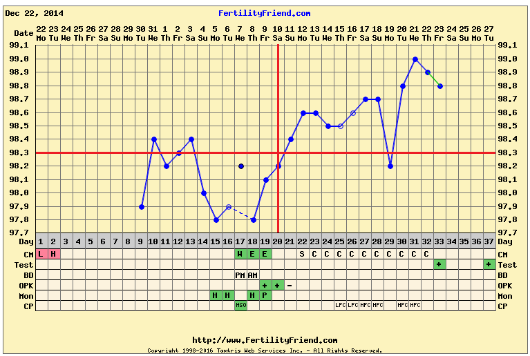 This is the actual chart I used when I conceived my son.