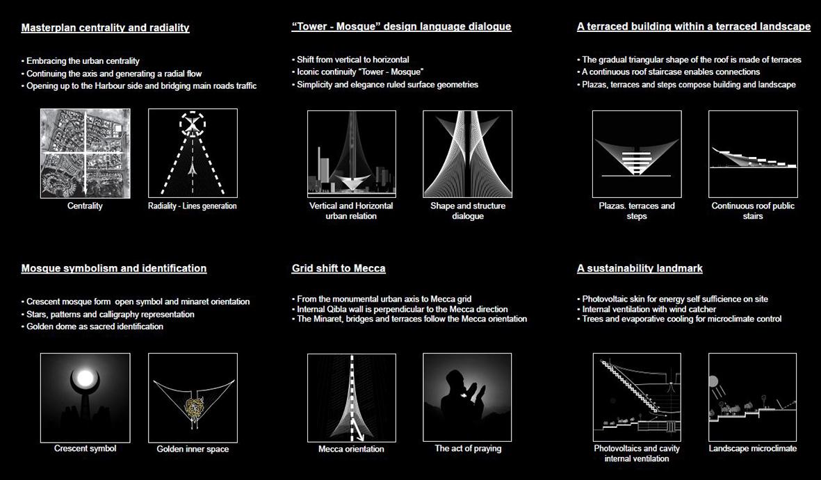 SPANS associates - Nicolas Sterling - Elke Sterling Presser - The Iconic Mosque - Dubai - Creek Harbour - Architect Engineer - concept 01