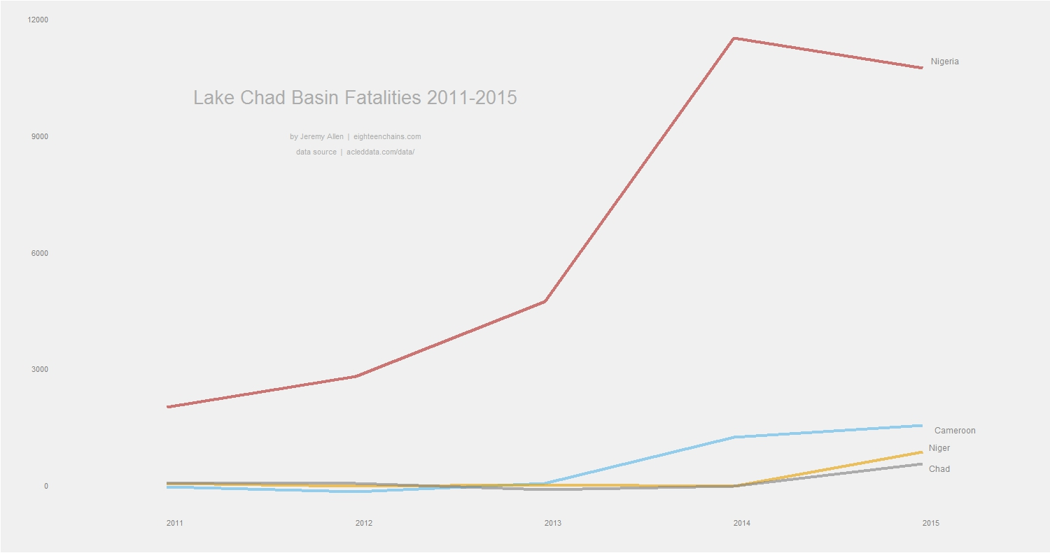 Increase in fatalities in the Lake Chad Basin after 2013.
