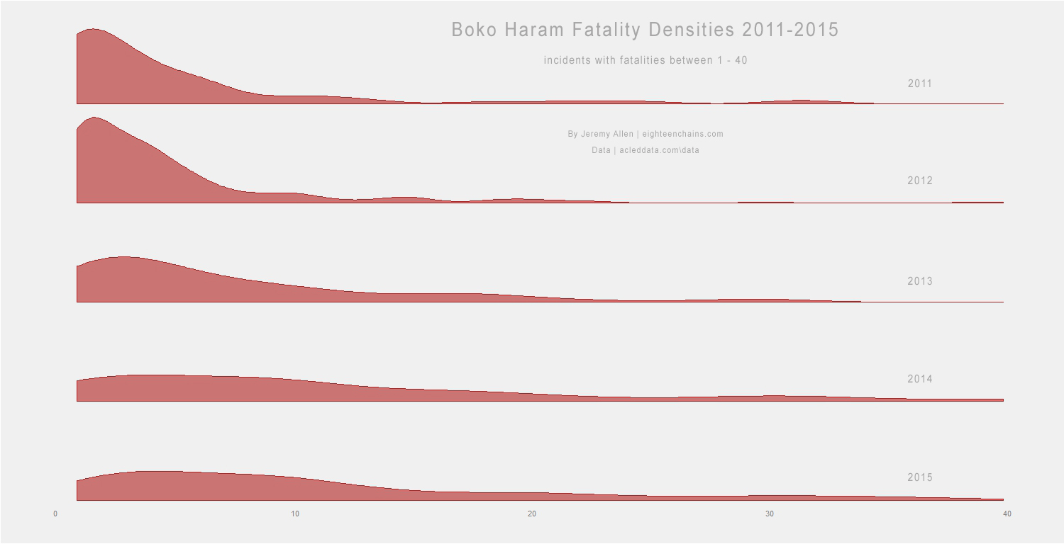 Boko Haram fatality densities, considering only incidents with fatalities between 1 and 40. By 2015, fewer incidents caused less than 6 fatalities and more incidents caused more than 6 fatalities.
