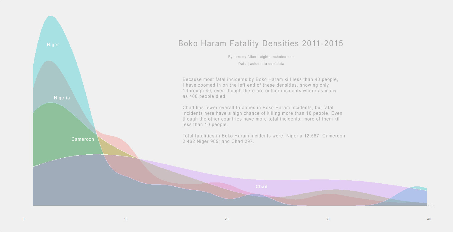 Chad has far fewer fatalities overall, but higher fatalities per incident. Niger, Nigeria, and Cameroon have higher proportions of low-fatality (1-9) Boko Haram incidents. Nigeria has exponential more fatalities, but they are spread across a much higher number of low-fatality incidents.