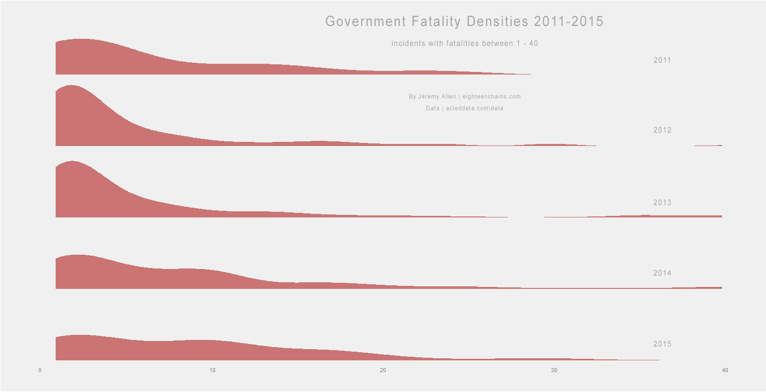 Government fatality densities, considering only incidents with fatalities between 1 and 40. By 2015, fewer incidents caused less than 6 fatalities and more incidents caused more than 6 fatalities.